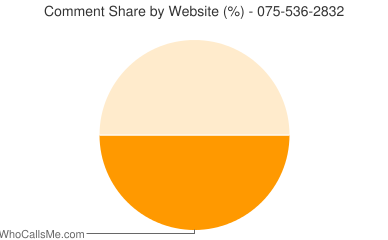 Comment Share 075-536-2832